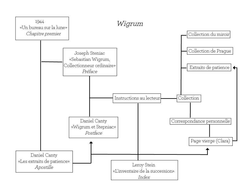 Wigrum-schéma